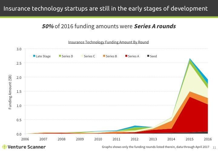 Insurtech Q2 2017 Funding Amount by Round