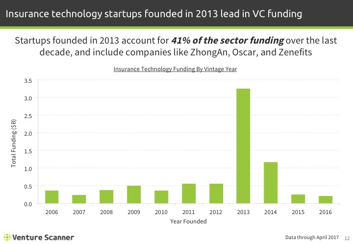 Insurtech Q2 2017 Funding by Vintage Year