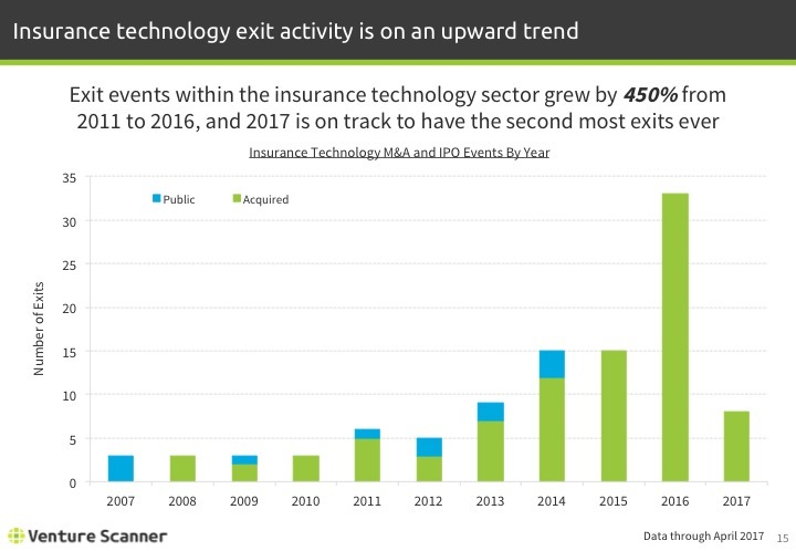 Insurtech Q2 2017 Exits by Year