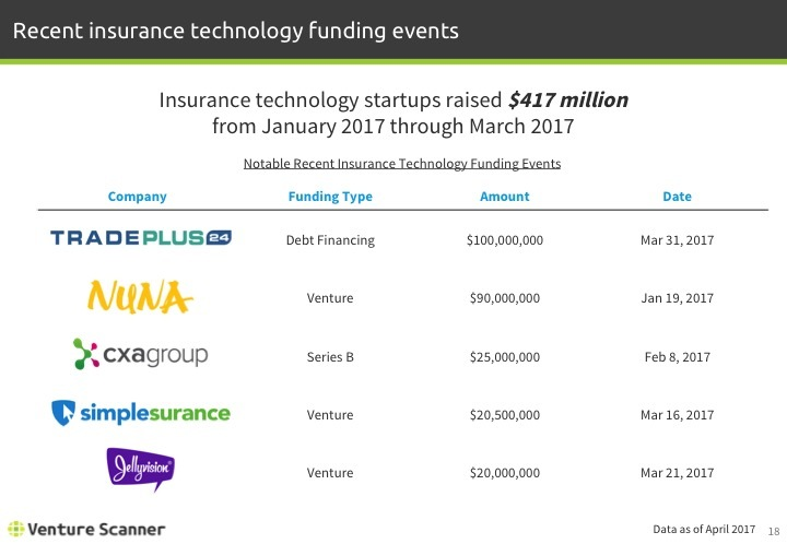 Insurtech Q2 2017 Recent Funding Events