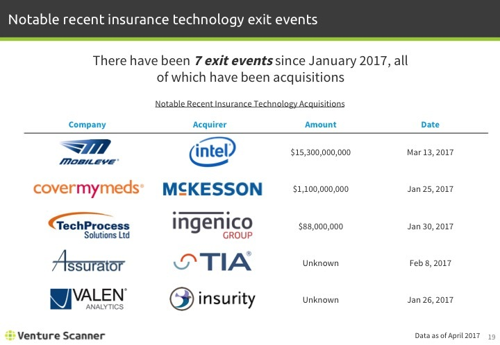 Insurtech Q2 2017 Recent Exit Events