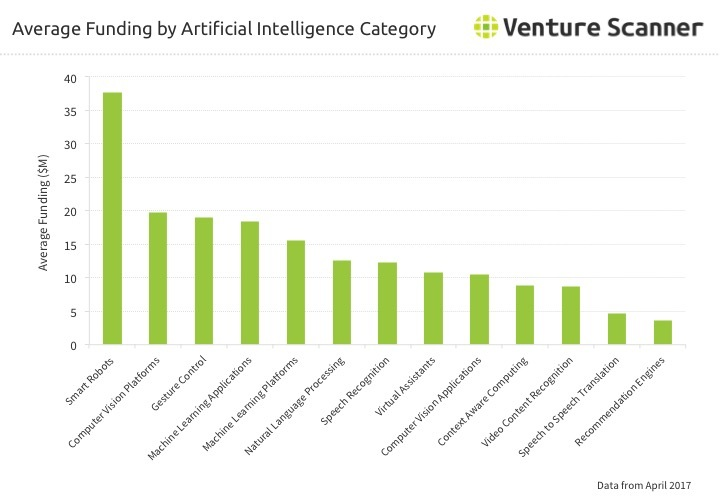 AI Average Funding by Category Q2 2017