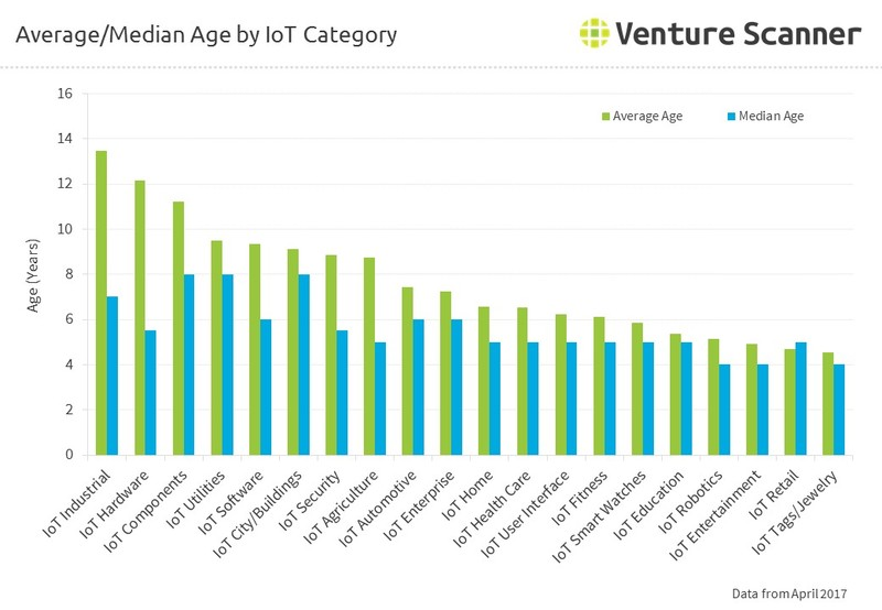 Average/Median Age by IoT Category