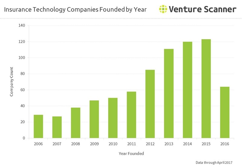 Insurance Technology Companies Founded by Year