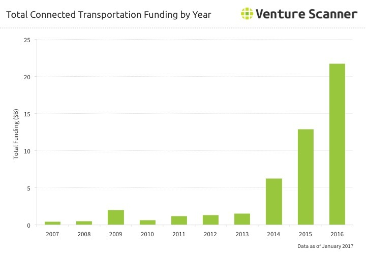 Connected Transportation Funding by Year Q2 2017