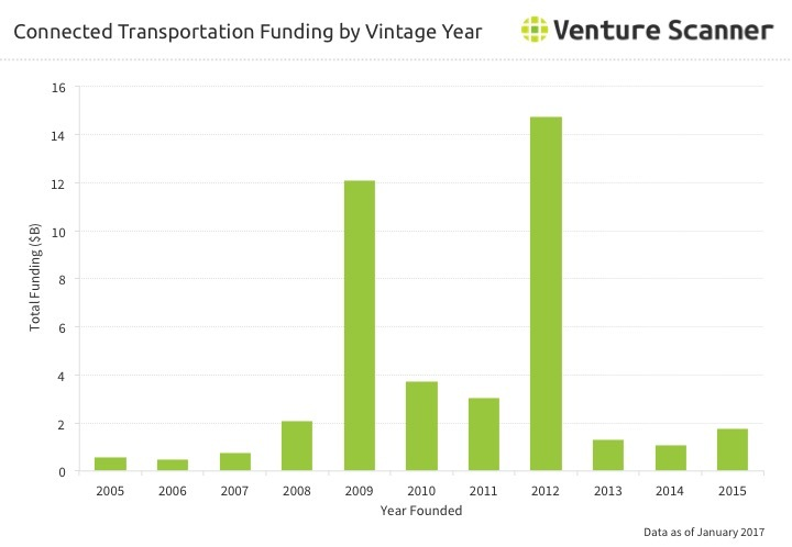 Connected Transportation Funding by Vintage Year Q2 2017