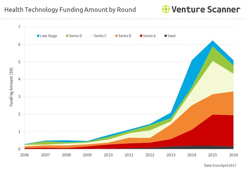 HealthTech Funding Amount by Round