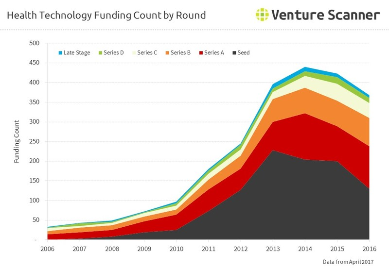 HealthTech Funding Count by Round