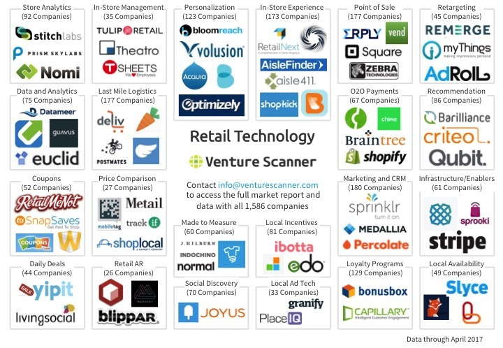Retail Technology Logo Map Q2 2017