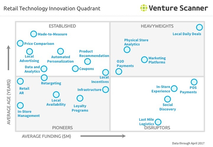 Retail Technology Innovation Quadrant Q2 2017
