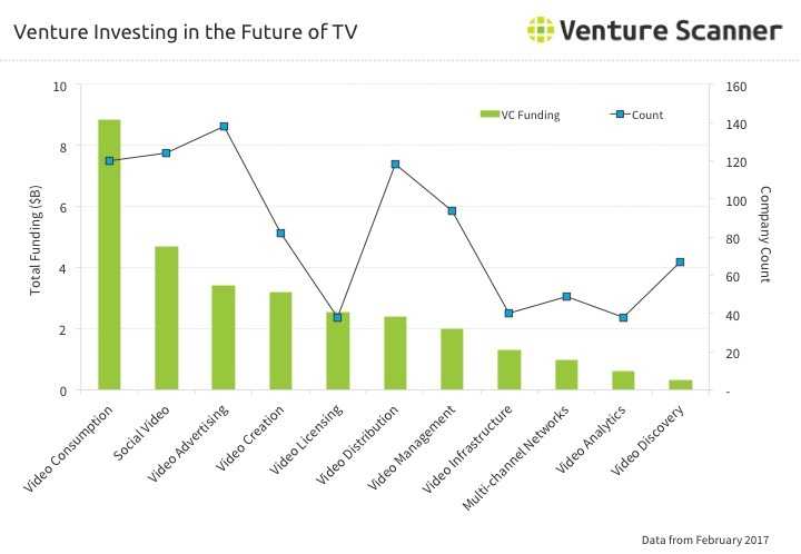 Future of TV Venture Investing Q2 2017