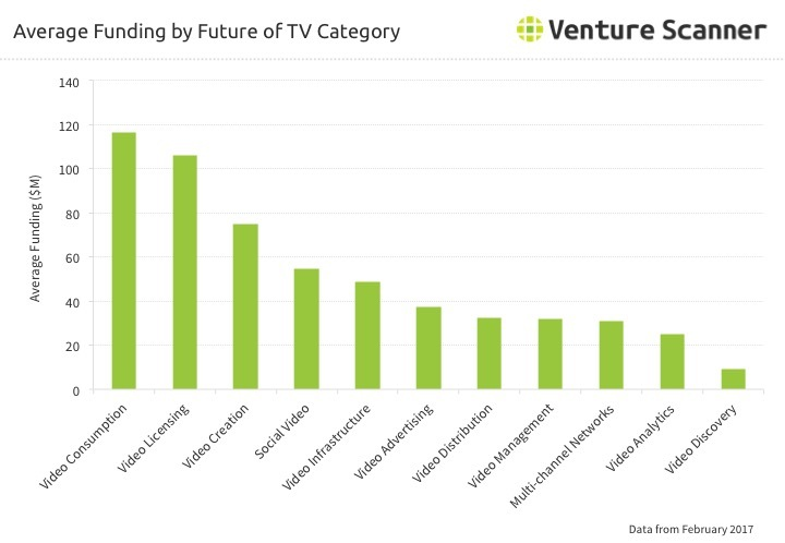 Future of TV Average Funding by Category Q2 2017