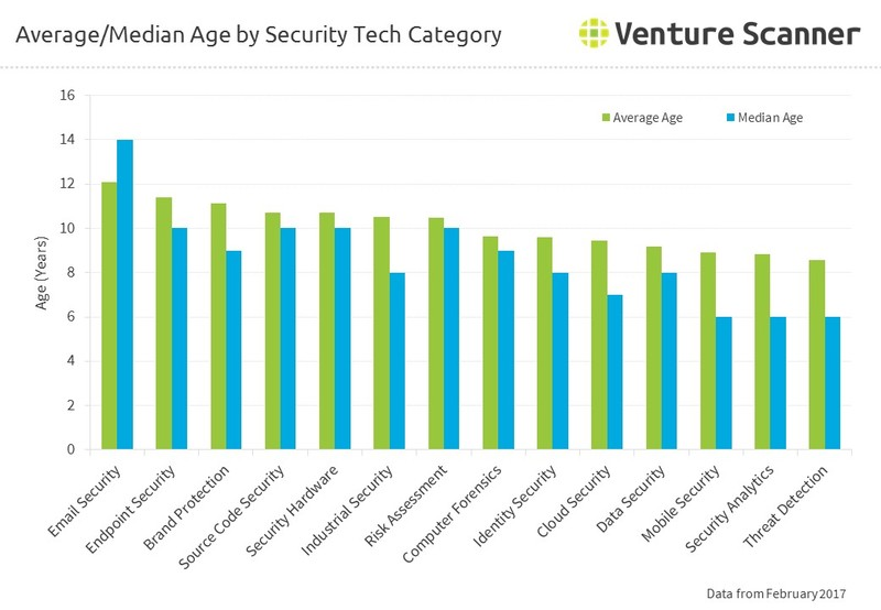Average/Median Age by Security Tech Category
