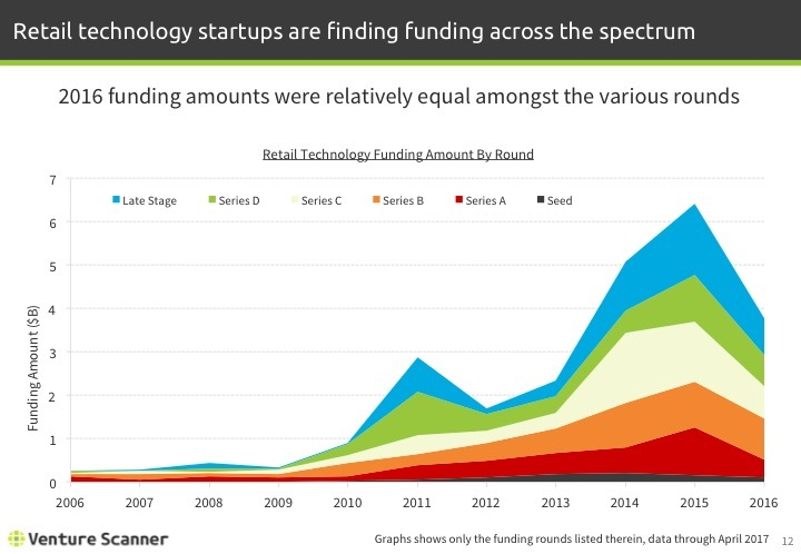 Retail Tech Q2 2017 Funding Amount by Round