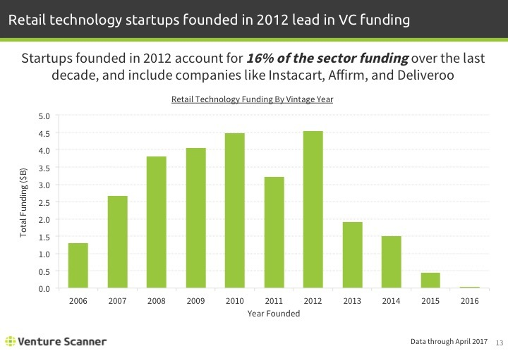 Retail Tech Q2 2017 Funding by Vintage Year