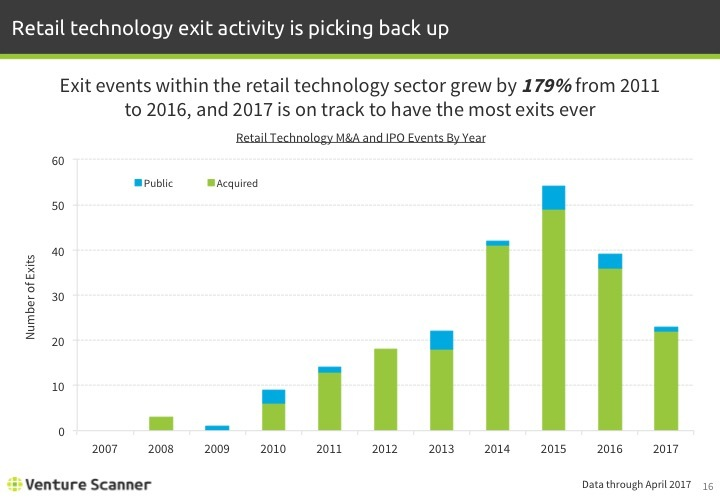 Retail Tech Q2 2017 Exits by Year