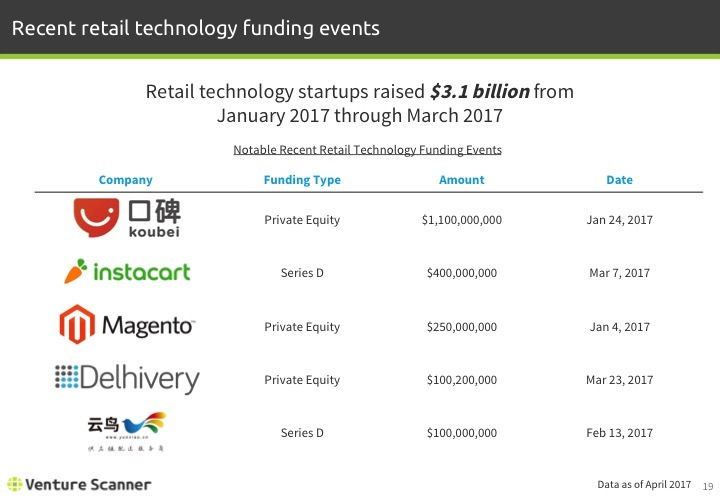 Retail Tech Q2 2017 Recent Funding Events