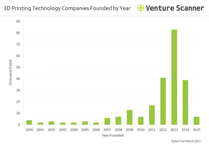 3d Printing Technology Companies Founded by Year