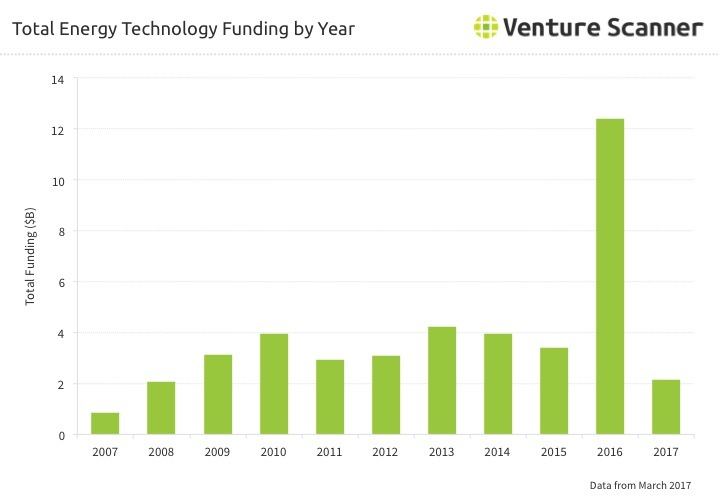 Energy Technology Funding by Year Q2 2017