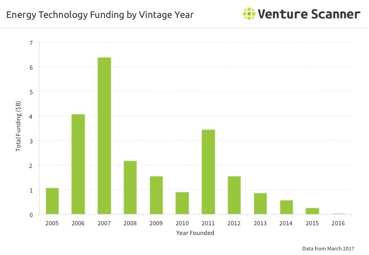 Energy Technology Funding by Vintage Year Q2 2017