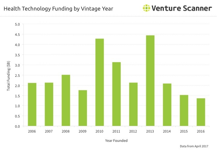 Health Technology Funding by Vintage Year Q2 2017