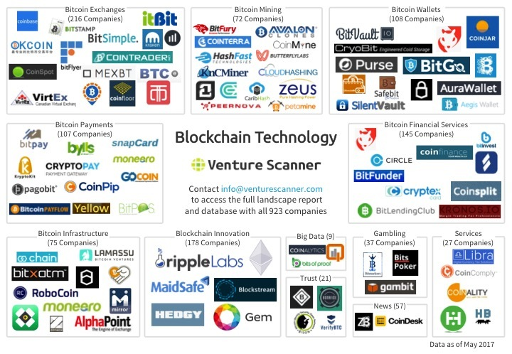 Blockchain Technology Logo Map Q2 2017