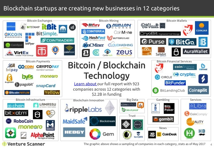 Blockchain Tech Q2 2017 Logo Map
