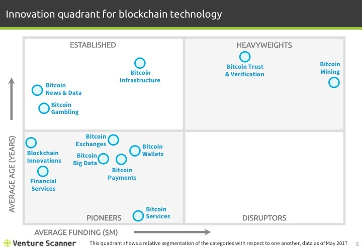 Blockchain Tech Q2 2017 Innovation Quadrant