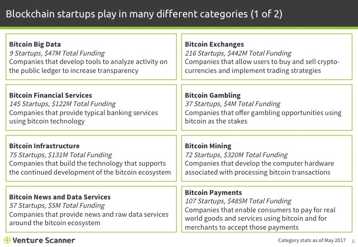 Blockchain Tech Q2 2017 Categories 1