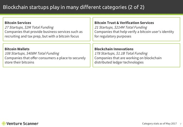 Blockchain Tech Q2 2017 Categories 2