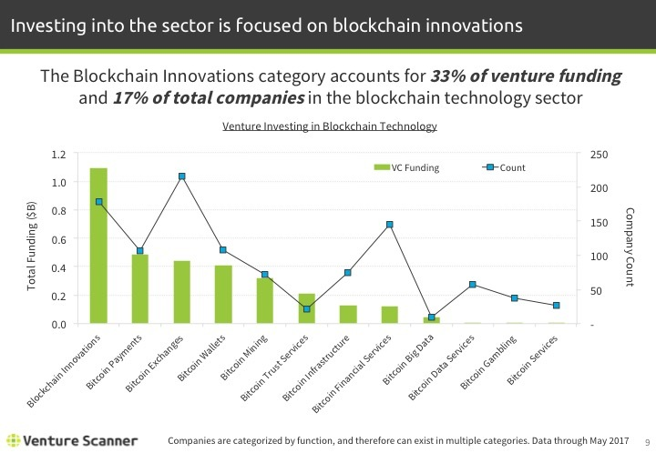 Blockchain Tech Q2 2017 Venture Investing