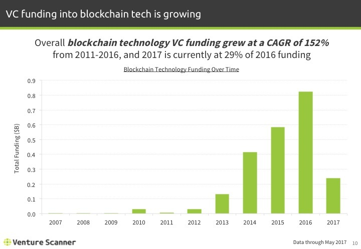 Blockchain Tech Q2 2017 Funding By Year