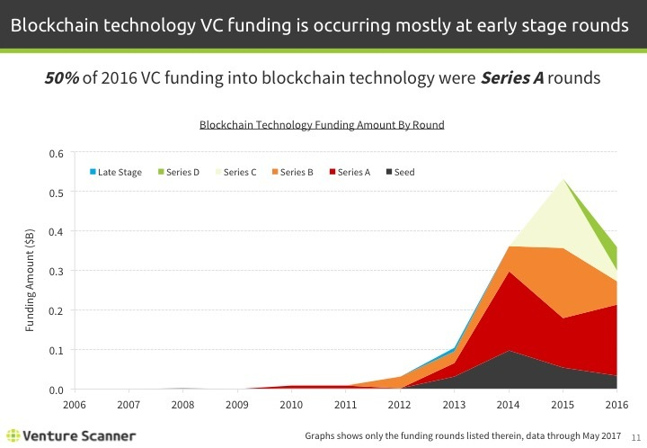 Blockchain Tech Q2 2017 Funding Amount By Year