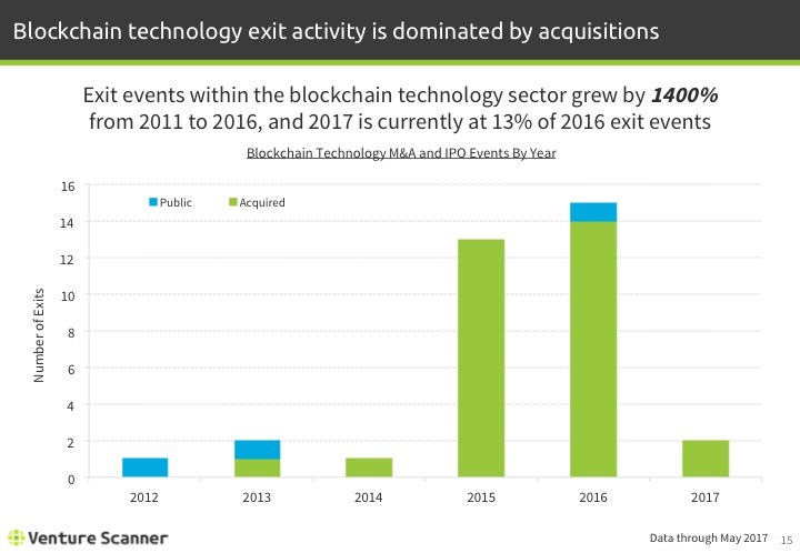 Blockchain Tech Q2 2017 Exits By Year