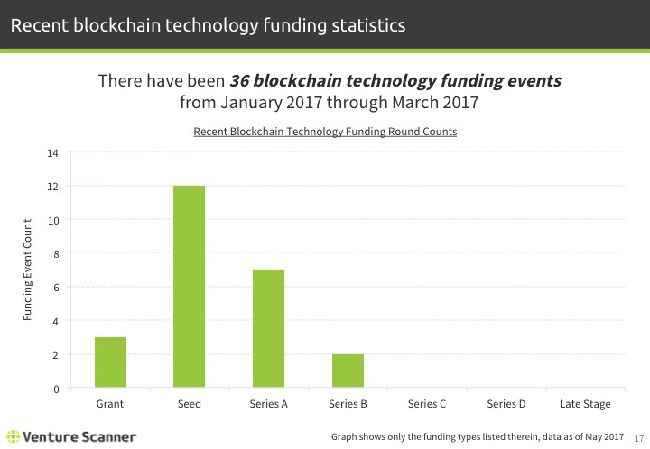 Blockchain Tech Q2 2017 Recent Funding Stats