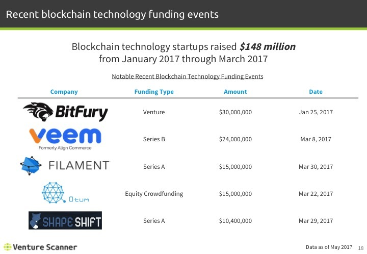 Blockchain Tech Q2 2017 Recent Funding Events