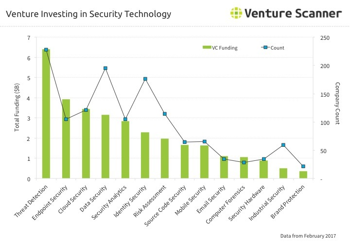 Security Technology Venture Investing Q2 2017