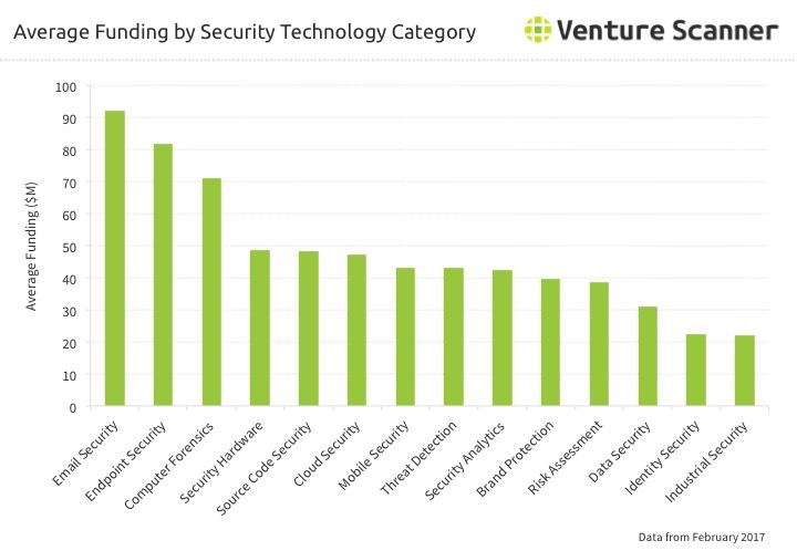 Security Technology Category Average Funding Q2 2017
