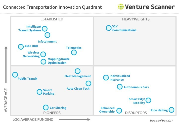 Transportation Technology Innovation Quadrant Q2 2017