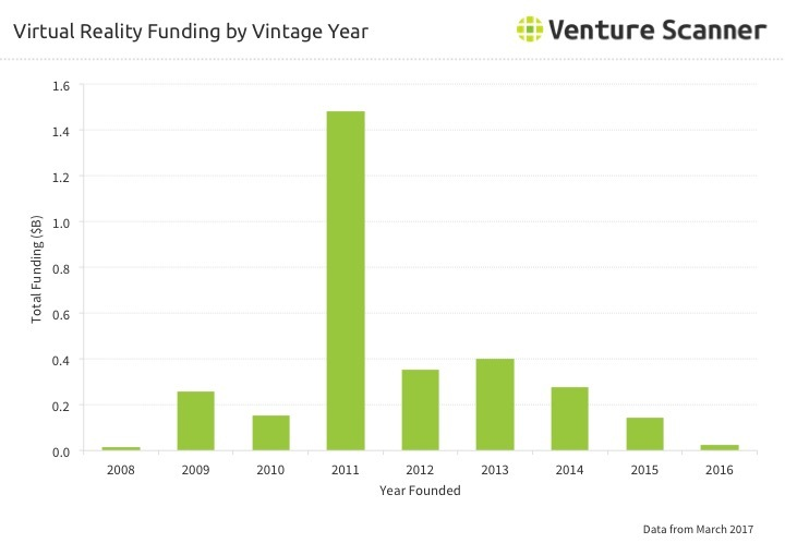 VR Funding By Vintage Year Q2 2017