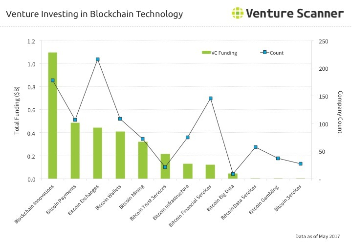 Bitcoin Venture Investing through Q2 2017