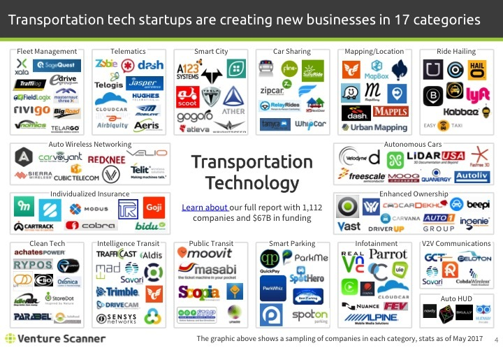 Transportation Tech Q2 2017 Logo Map