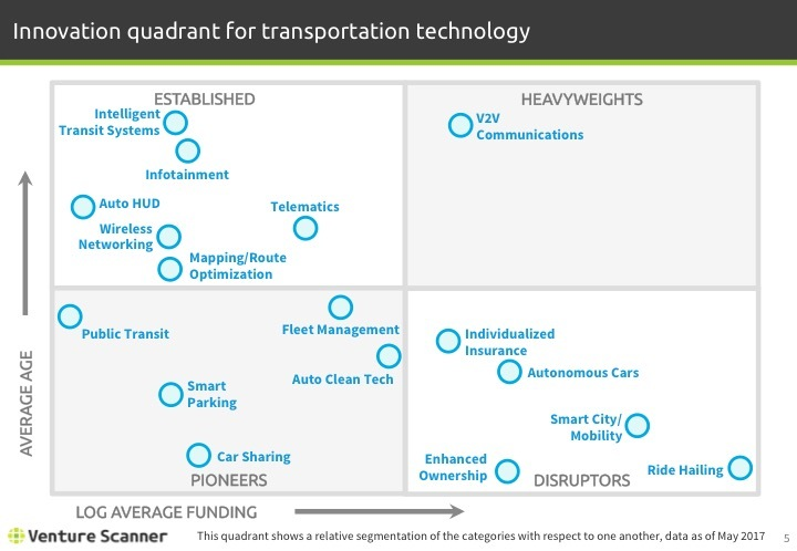 Transportation Tech Q2 2017 Innovation Quadrant