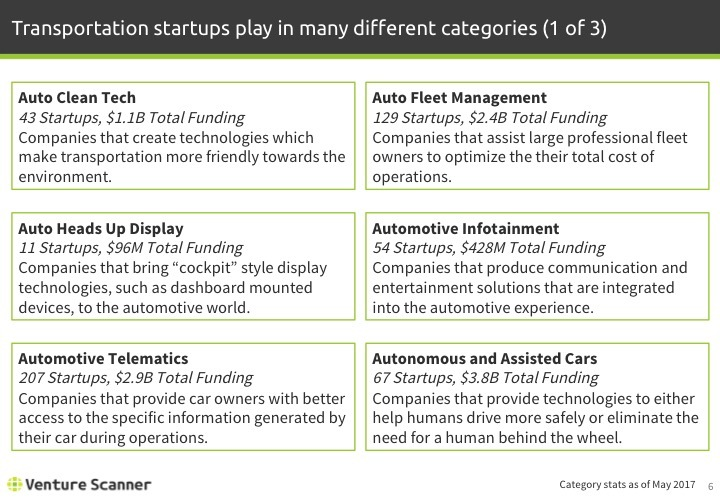 Transportation Tech Q2 2017 Categories 1