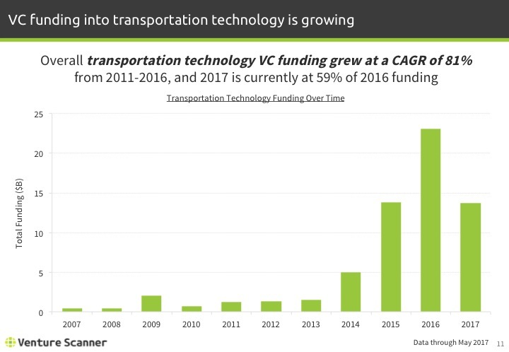 Transportation Tech Q2 2017 Funding Over Time