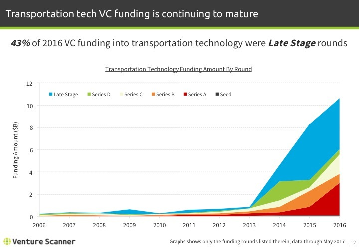 Transportation Tech Q2 2017 Funding Amount by Round