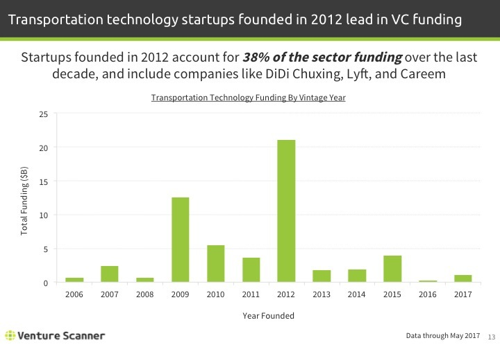 Transportation Tech Q2 2017 Vintage Year Funding