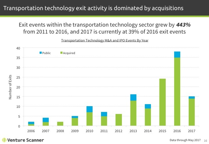 Transportation Tech Q2 2017 Exits By Year