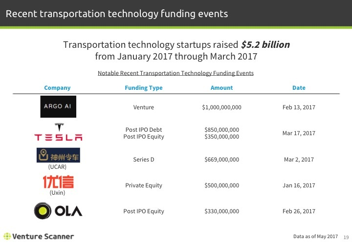 Transportation Tech Q2 2017 Recent Funding Events