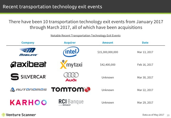 Transportation Tech Q2 2017 Recent Exit Events